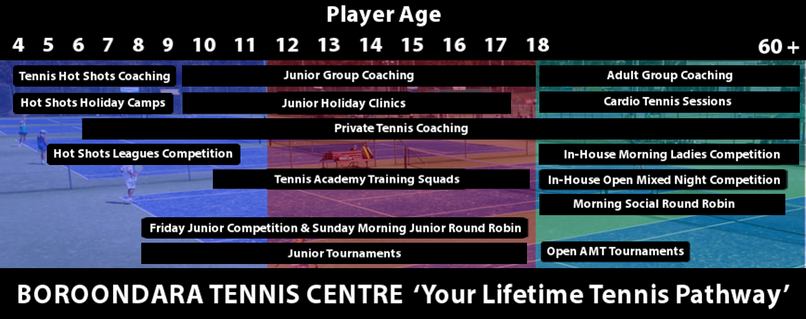 Lifetime Player Pathway
